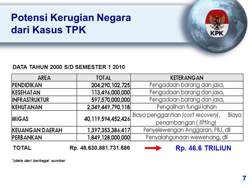 DATA TAHUN 2000 S/D SEMESTER 1 2010 *)data dari berbagai sumber Potensi Kerugian Negara dari Kasus TPK 7 TOTAL Rp.
