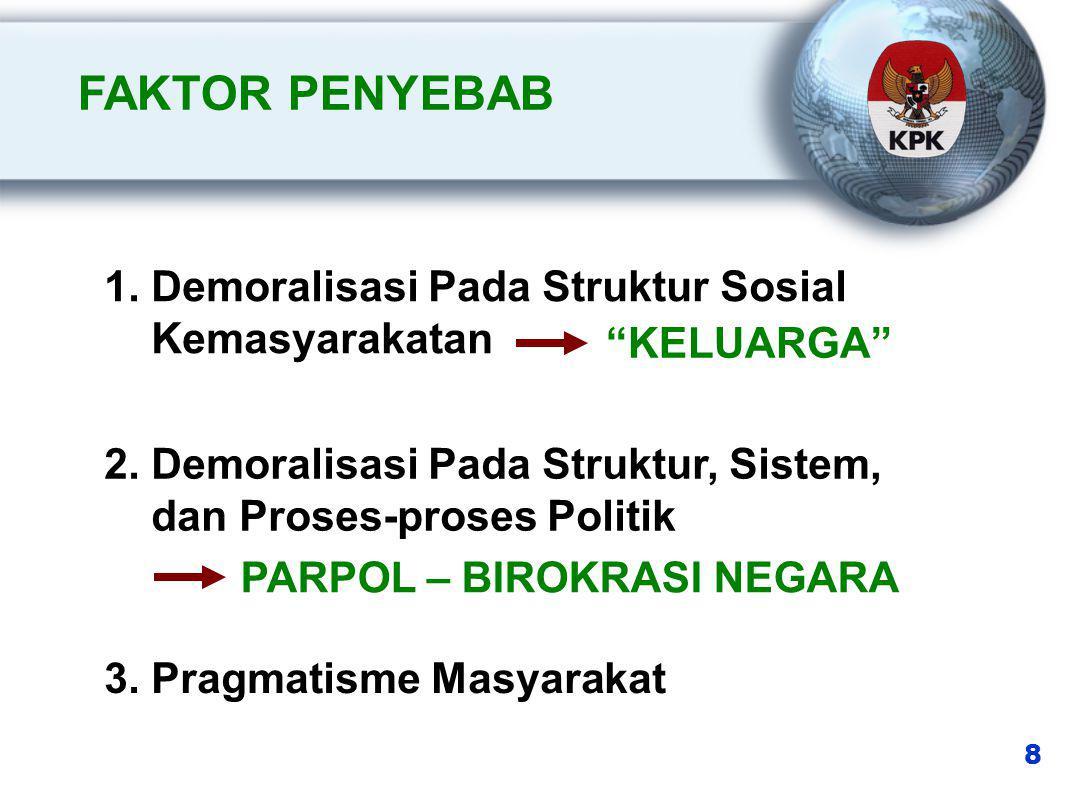 FAKTOR PENYEBAB 1. Demoralisasi Pada Struktur Sosial Kemasyarakatan 2.