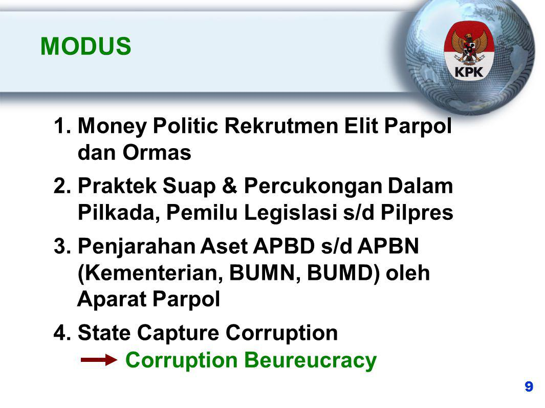 MODUS 1. Money Politic Rekrutmen Elit Parpol dan Ormas 2.