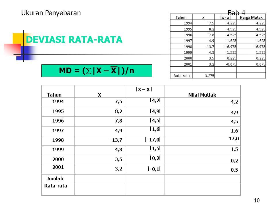 10 Tahun X  X – X  Nilai Mutlak 19947,5  4,2  19958,2  4,9  19967,8  4,5  19974,9  1,6  1998-13,7  -17,0  19994,8  1,5  20003,5  0,2  2001 3,2  -0,1  Rata-rata Jumlah 1,5 17,0 1,6 4,5 4,9 4,2 0,2 0,5 DEVIASI RATA-RATA Ukuran Penyebaran Bab 4 MD = (  |X – X|)/n Tahunx|x - x|Harga Mutak 19947.54.225 19958.24.925 19967.84.525 19974.91.625 1998-13.7-16.97516.975 19994.81.525 20003.50.225 20013.2-0.0750.075 Rata-rata3.275