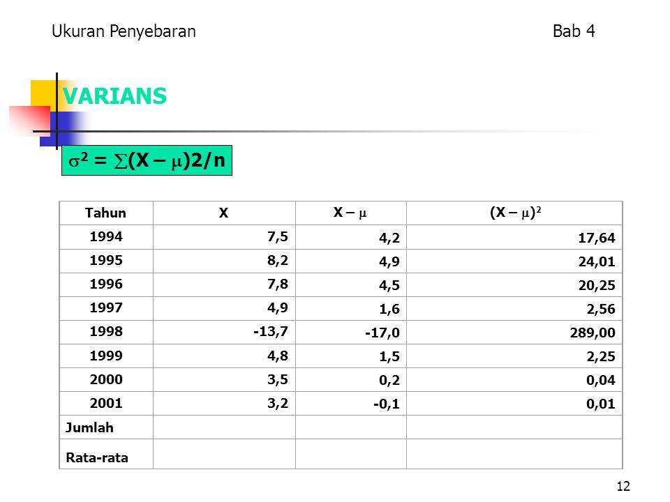 12 VARIANS TahunX X –  (X –  ) 2 19947,5 4,217,64 19958,2 4,924,01 19967,8 4,520,25 19974,9 1,62,56 1998-13,7 -17,0289,00 19994,8 1,52,25 20003,5 0,20,04 20013,2 -0,10,01 Jumlah Rata-rata  2 =  (X –  )2/n Ukuran Penyebaran Bab 4