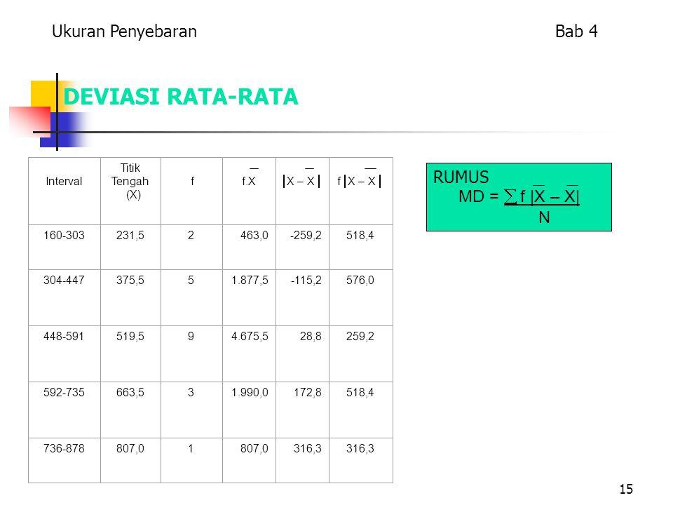 15 DEVIASI RATA-RATA Interval Titik Tengah (X) f f.X  X – X  f  X – X  160-303231,52463,0-259,2518,4 304-447375,551.877,5-115,2576,0 448-591519,594.675,528,8259,2 592-735663,531.990,0172,8518,4 736-878807,01 316,3 RUMUS MD =  f |X – X| N Ukuran Penyebaran Bab 4