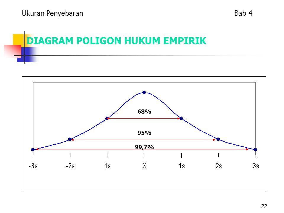 22 DIAGRAM POLIGON HUKUM EMPIRIK 68% 99,7% 95% Ukuran Penyebaran Bab 4