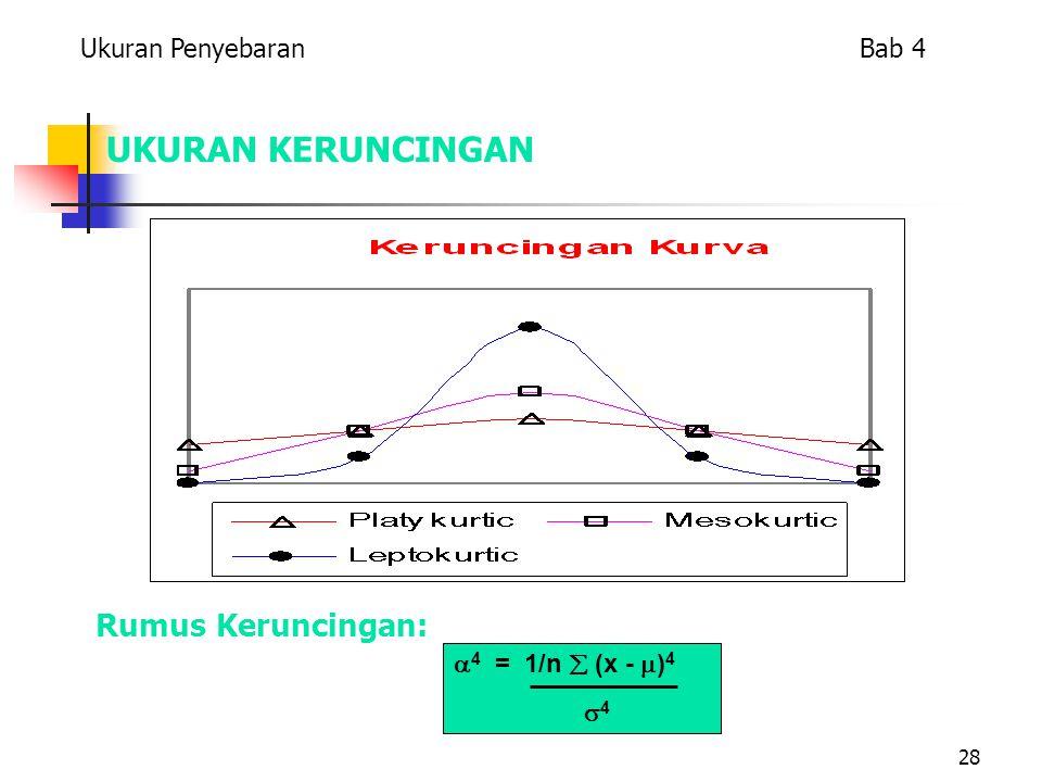 28 UKURAN KERUNCINGAN BENTUK KERUNCINGAN Rumus Keruncingan: Ukuran Penyebaran Bab 4  4 = 1/n  (x -  ) 4  4