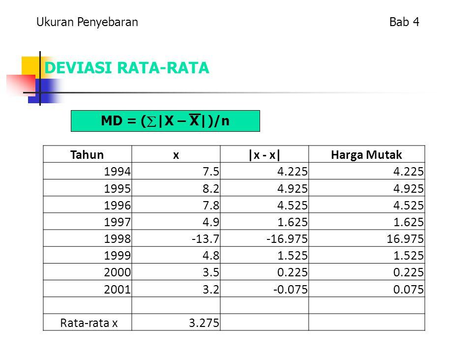 DEVIASI RATA-RATA Ukuran Penyebaran Bab 4 MD = (  |X – X|)/n Tahunx|x - x|Harga Mutak 19947.54.225 19958.24.925 19967.84.525 19974.91.625 1998-13.7-16.97516.975 19994.81.525 20003.50.225 20013.2-0.0750.075 Rata-rata x 3.275
