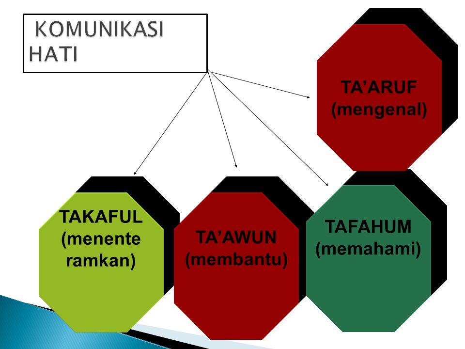TAKAFUL (menente ramkan) TA'AWUN (membantu) TAFAHUM (memahami) TA'ARUF (mengenal)