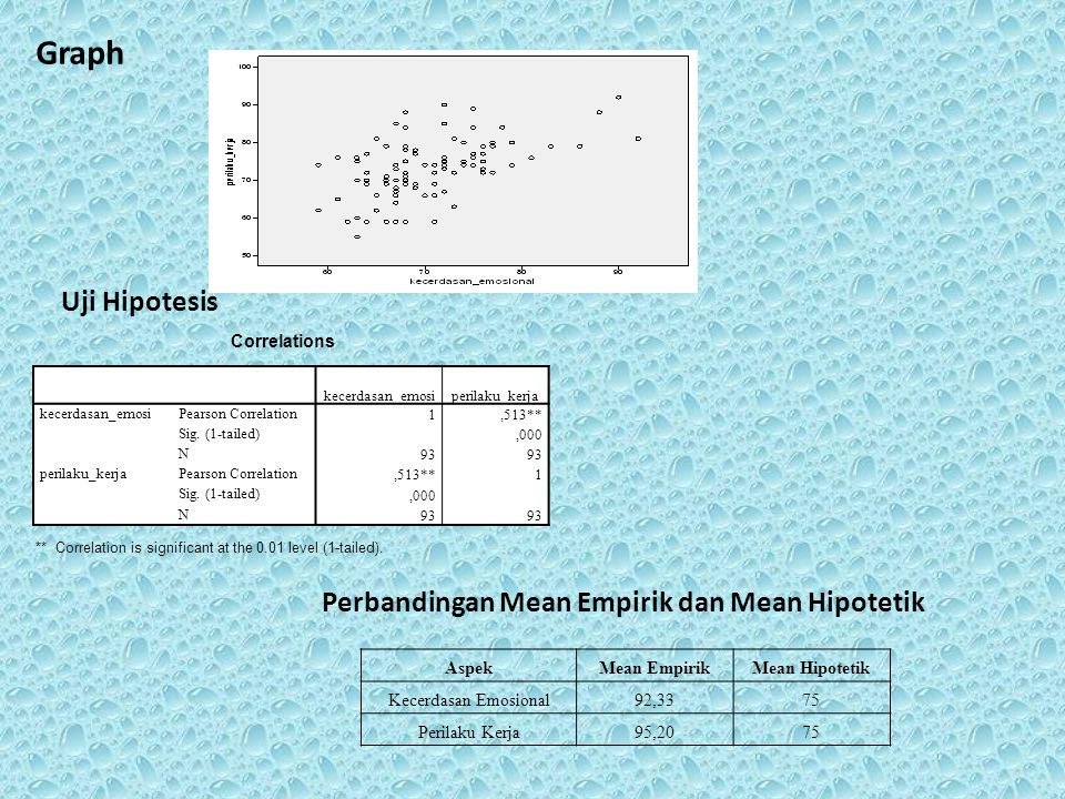 Graph Uji Hipotesis Correlations ** Correlation is significant at the 0.01 level (1-tailed).