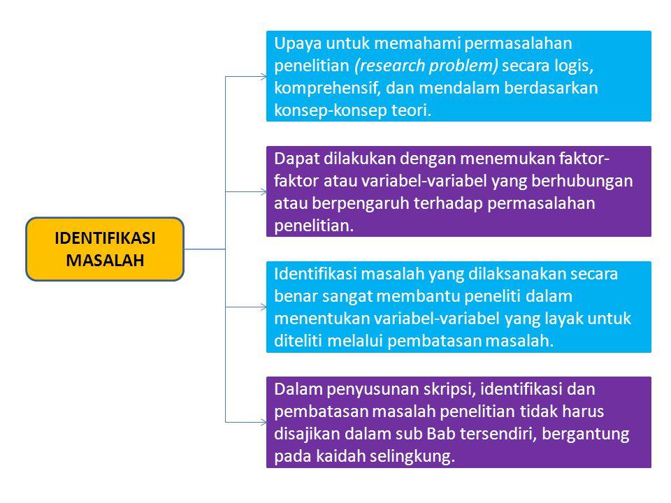 IDENTIFIKASI MASALAH Upaya untuk memahami permasalahan penelitian (research problem) secara logis, komprehensif, dan mendalam berdasarkan konsep-konse