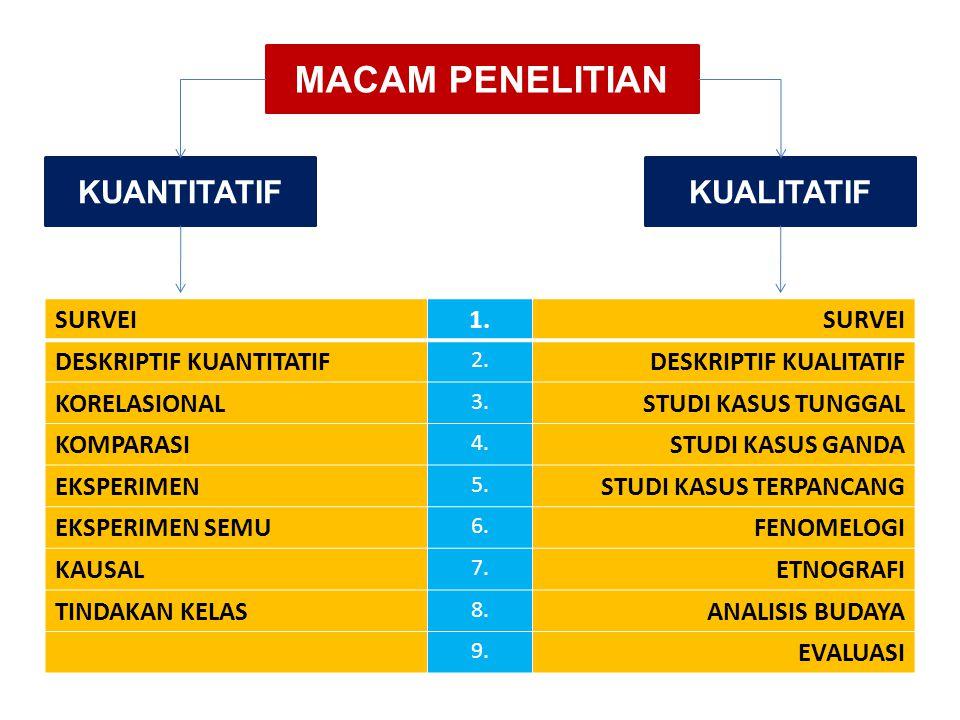 MACAM PENELITIAN KUANTITATIFKUALITATIF SURVEI1.SURVEI DESKRIPTIF KUANTITATIF 2. DESKRIPTIF KUALITATIF KORELASIONAL 3. STUDI KASUS TUNGGAL KOMPARASI 4.