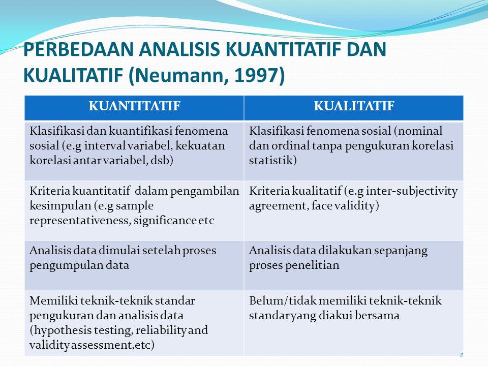 PERBEDAAN ANALISIS KUANTITATIF DAN KUALITATIF (Neumann, 1997) KUANTITATIFKUALITATIF Klasifikasi dan kuantifikasi fenomena sosial (e.g interval variabe