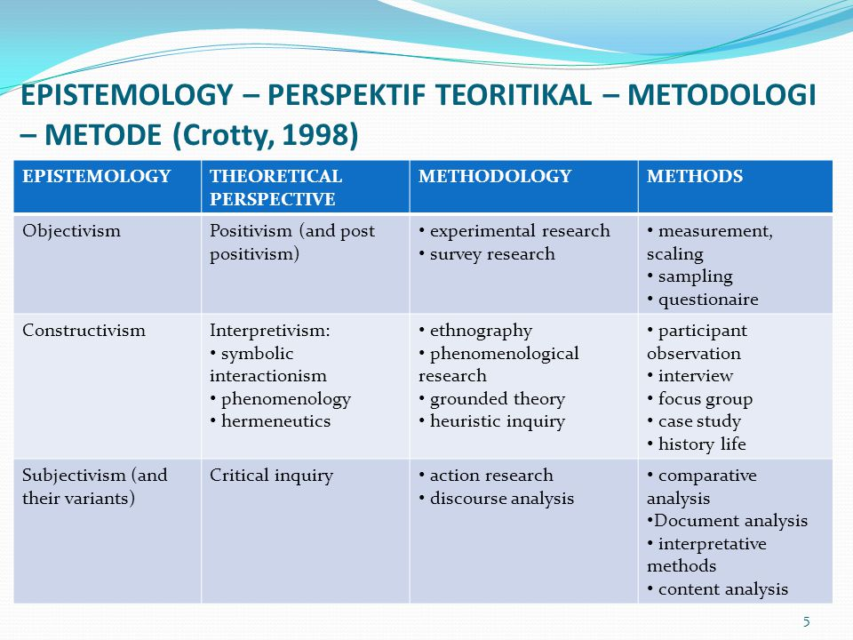 EPISTEMOLOGY – PERSPEKTIF TEORITIKAL – METODOLOGI – METODE (Crotty, 1998) EPISTEMOLOGYTHEORETICAL PERSPECTIVE METHODOLOGYMETHODS ObjectivismPositivism