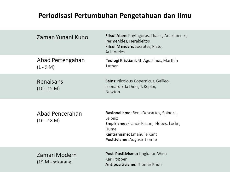 Periodisasi Pertumbuhan Pengetahuan dan Ilmu Zaman Yunani Kuno Abad Pertengahan (1 - 9 M) Renaisans (10 - 15 M) Abad Pencerahan (16 - 18 M) Zaman Mode