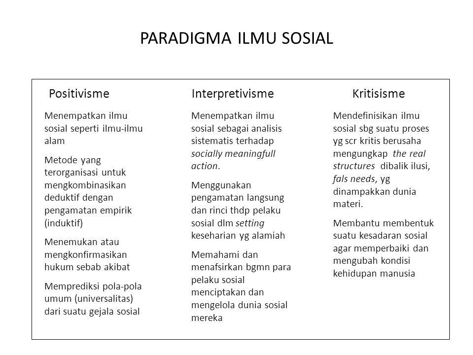 PARADIGMA ILMU SOSIAL PositivismeInterpretivismeKritisisme Menempatkan ilmu sosial seperti ilmu-ilmu alam Metode yang terorganisasi untuk mengkombinas