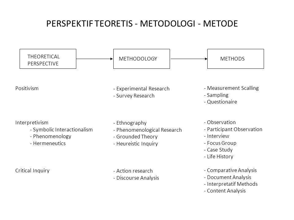 PERSPEKTIF TEORETIS - METODOLOGI - METODE THEORETICAL PERSPECTIVE Positivism Interpretivism - Symbolic Interactionalism - Phenomenology - Hermeneutics