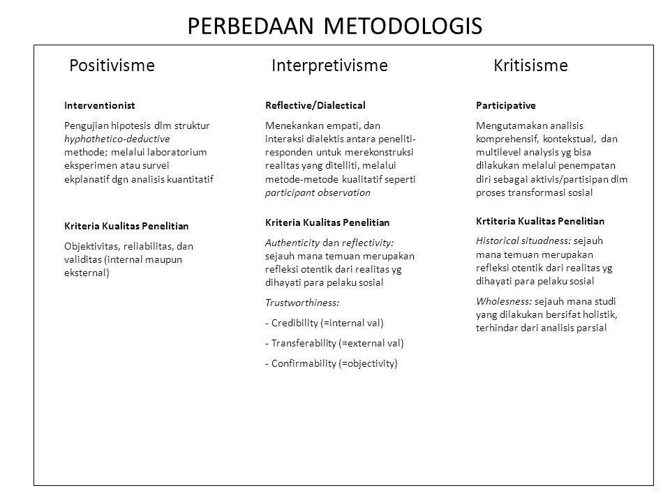 PERBEDAAN METODOLOGIS PositivismeInterpretivismeKritisisme Interventionist Pengujian hipotesis dlm struktur hyphothetico-deductive methode; melalui la