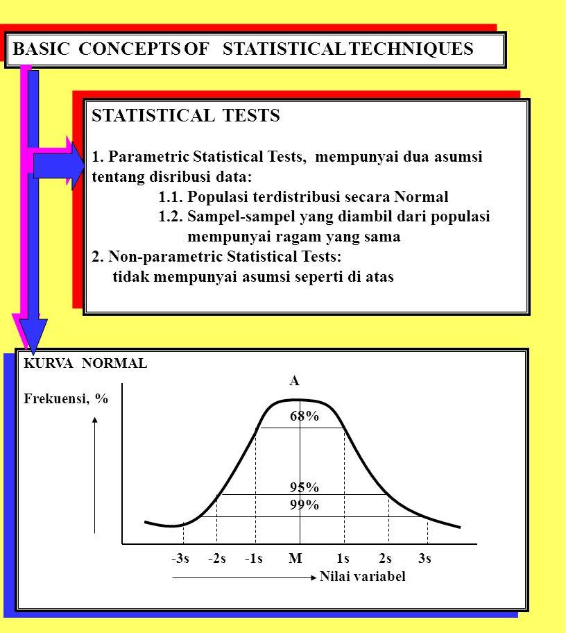 BASIC CONCEPTS OF STATISTICAL TECHNIQUES STATISTICAL TESTS 1. Parametric Statistical Tests, mempunyai dua asumsi tentang disribusi data: 1.1. Populasi