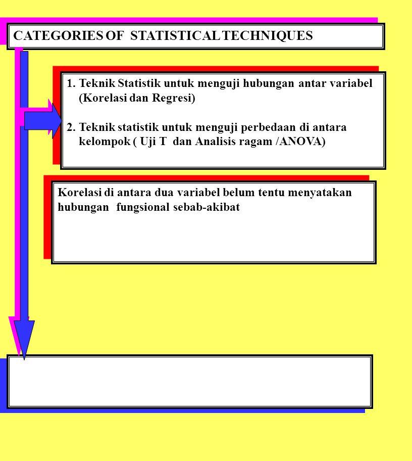 CATEGORIES OF STATISTICAL TECHNIQUES 1. Teknik Statistik untuk menguji hubungan antar variabel (Korelasi dan Regresi) 2. Teknik statistik untuk menguj