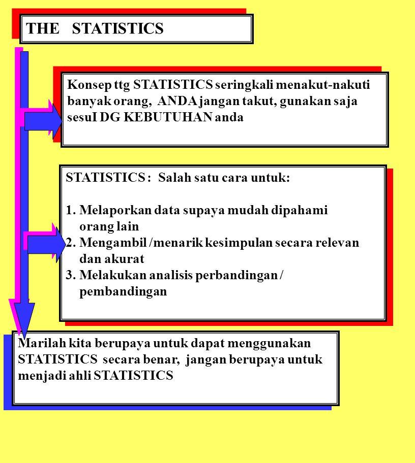 THE STATISTICS Konsep ttg STATISTICS seringkali menakut-nakuti banyak orang, ANDA jangan takut, gunakan saja sesuI DG KEBUTUHAN anda STATISTICS : Sala