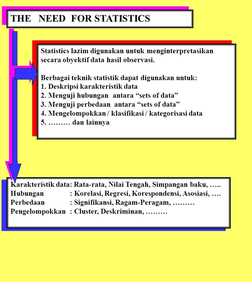 THE NEED FOR STATISTICS Statistics lazim digunakan untuk menginterpretasikan secara obyektif data hasil observasi. Berbagai teknik statistik dapat dig