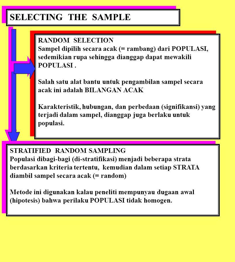SELECTING THE SAMPLE RANDOM SELECTION Sampel dipilih secara acak (= rambang) dari POPULASI, sedemikian rupa sehingga dianggap dapat mewakili POPULASI.