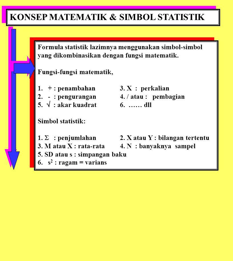 KONSEP MATEMATIK & SIMBOL STATISTIK Formula statistik lazimnya menggunakan simbol-simbol yang dikombinasikan dengan fungsi matematik. Fungsi-fungsi ma