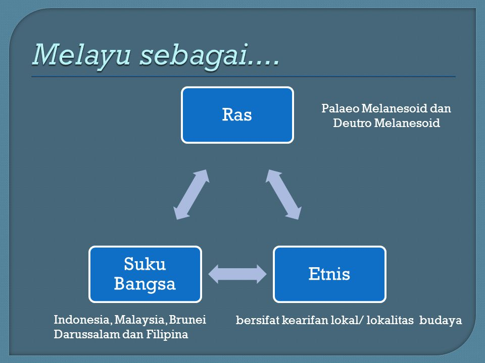 RasEtnis Suku Bangsa Palaeo Melanesoid dan Deutro Melanesoid Indonesia, Malaysia, Brunei Darussalam dan Filipina bersifat kearifan lokal/ lokalitas budaya