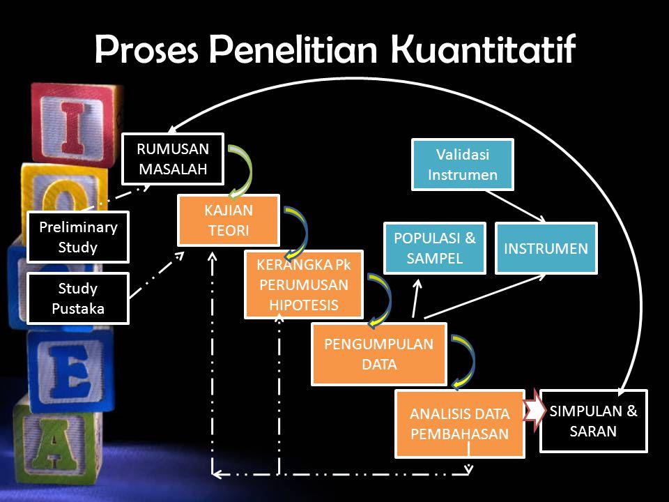 Proses Penelitian Kuantitatif RUMUSAN MASALAH KAJIAN TEORI KERANGKA Pk PERUMUSAN HIPOTESIS KERANGKA Pk PERUMUSAN HIPOTESIS PENGUMPULAN DATA ANALISIS DATA PEMBAHASAN ANALISIS DATA PEMBAHASAN SIMPULAN & SARAN POPULASI & SAMPEL INSTRUMEN Validasi Instrumen Validasi Instrumen Preliminary Study Study Pustaka Study Pustaka