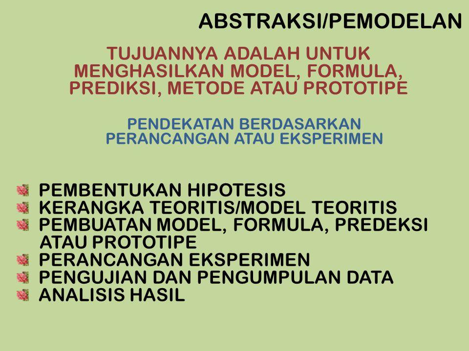 PENELITIAN PEMODELAN MASALAH PENYUSUNAN MODEL PENGUMPULAN DATA MODEL MATEMATIK SIMULASI DATA EMPIRIK VERIFIKASI DATA HASIL