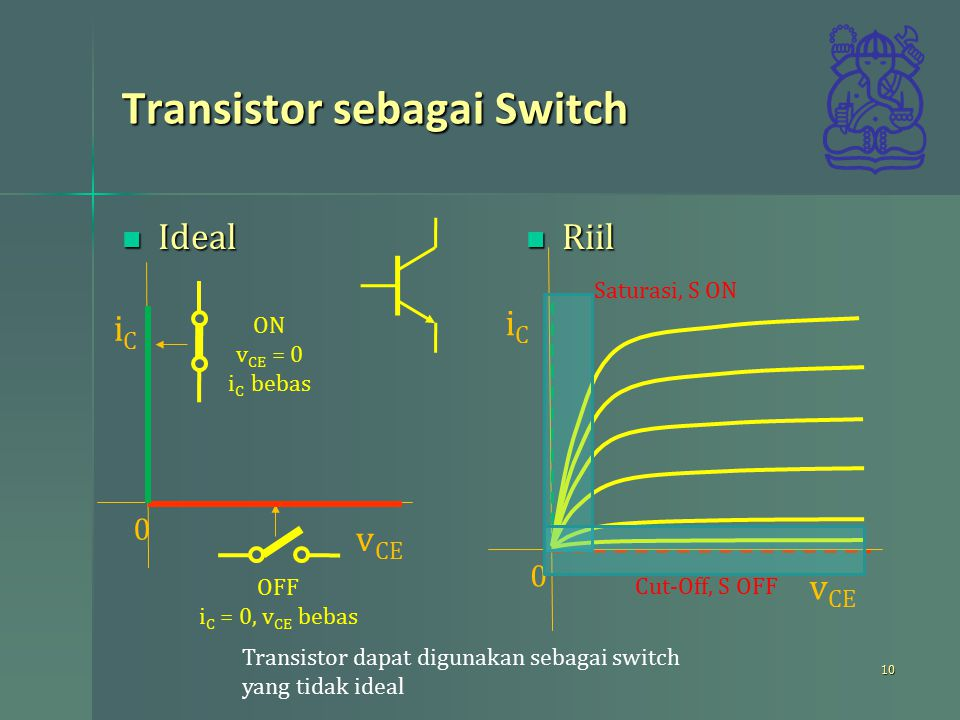 Transistor sebagai Switch Ideal Ideal Riil Riil 10 iCiC 0 OFF i C = 0, v CE bebas v CE ON v CE = 0 i C bebas iCiC 0 v CE Saturasi, S ON Cut-Off, S OFF