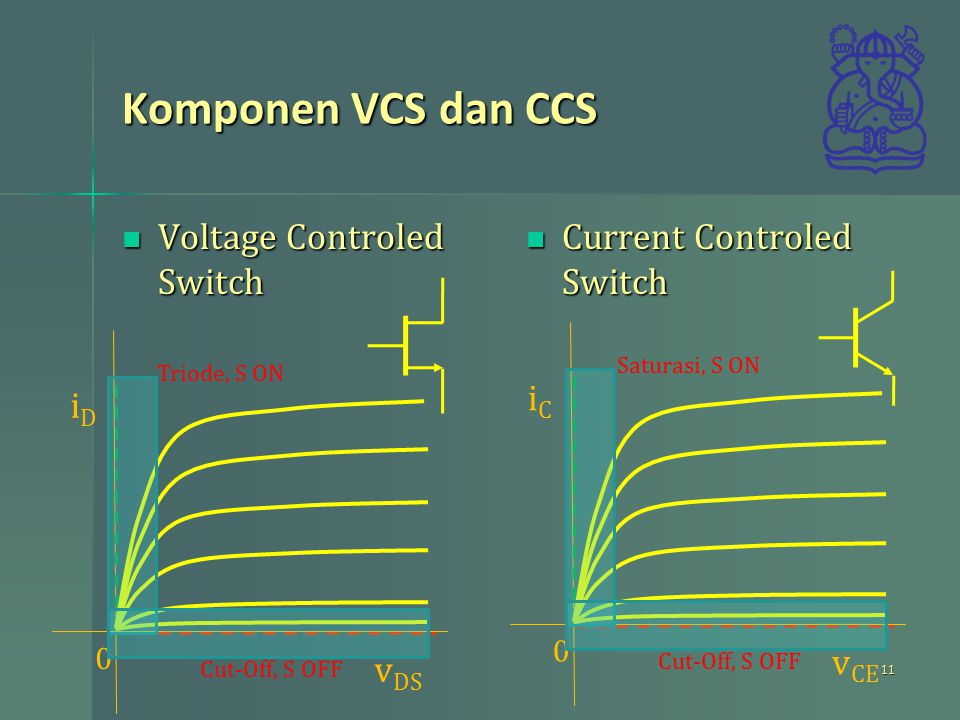 Komponen VCS dan CCS Voltage Controled Switch Voltage Controled Switch Current Controled Switch Current Controled Switch 11 iCiC 0 v CE Saturasi, S ON Cut-Off, S OFF iDiD 0 v DS Triode, S ON Cut-Off, S OFF