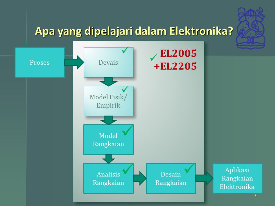 Apa yang dipelajari dalam Elektronika? 5 Devais Model Fisik/ Empirik Model Rangkaian Analisis Rangkaian Proses Desain Rangkaian EL2005 +EL2205 Aplikas