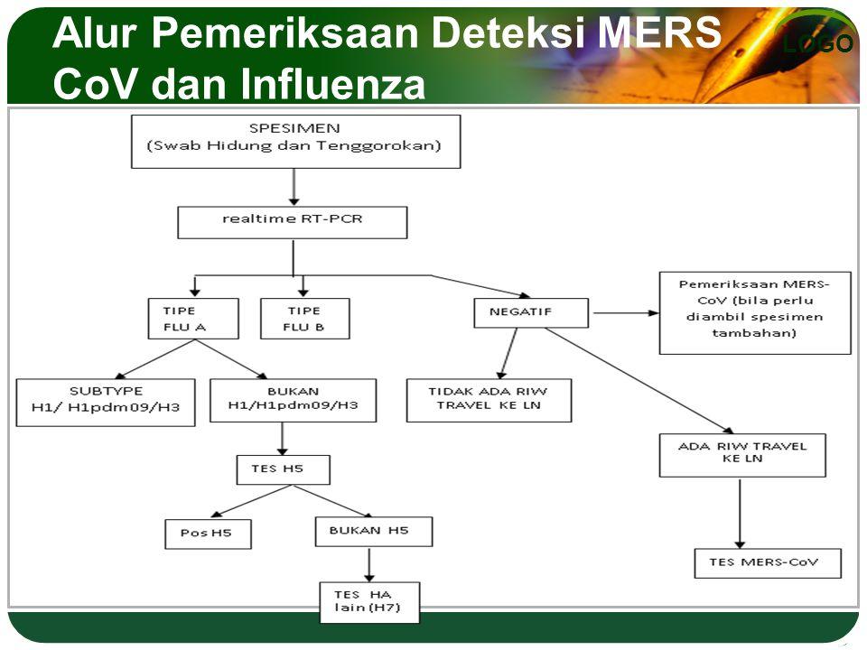 LOGO Alur Pemeriksaan Deteksi MERS CoV dan Influenza