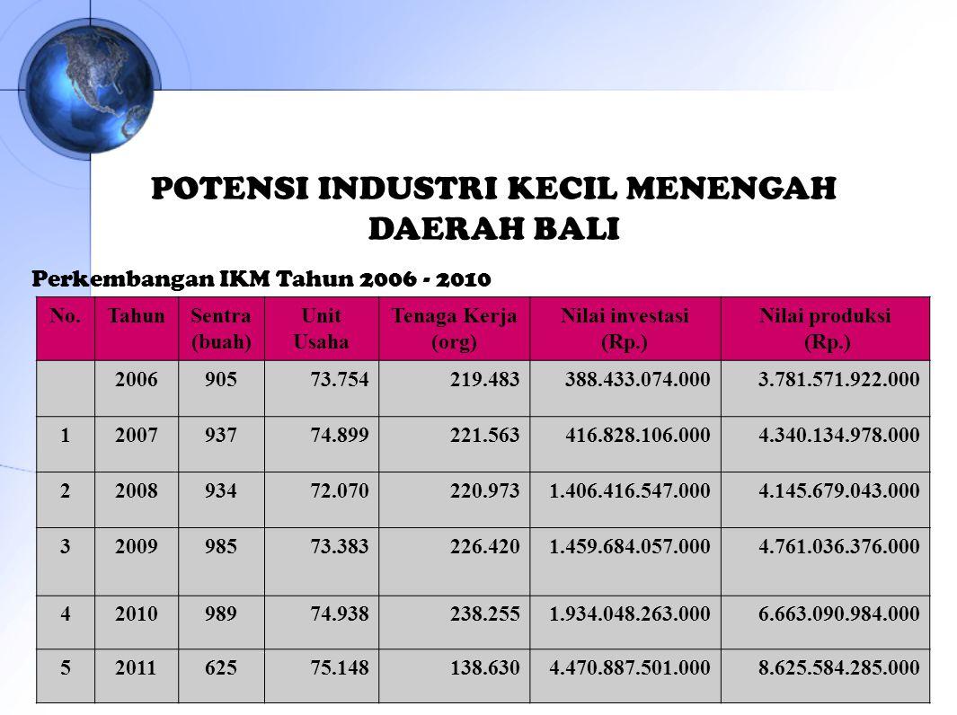 No.TahunSentra (buah) Unit Usaha Tenaga Kerja (org) Nilai investasi (Rp.) Nilai produksi (Rp.) 200690573.754219.483388.433.074.0003.781.571.922.000 12