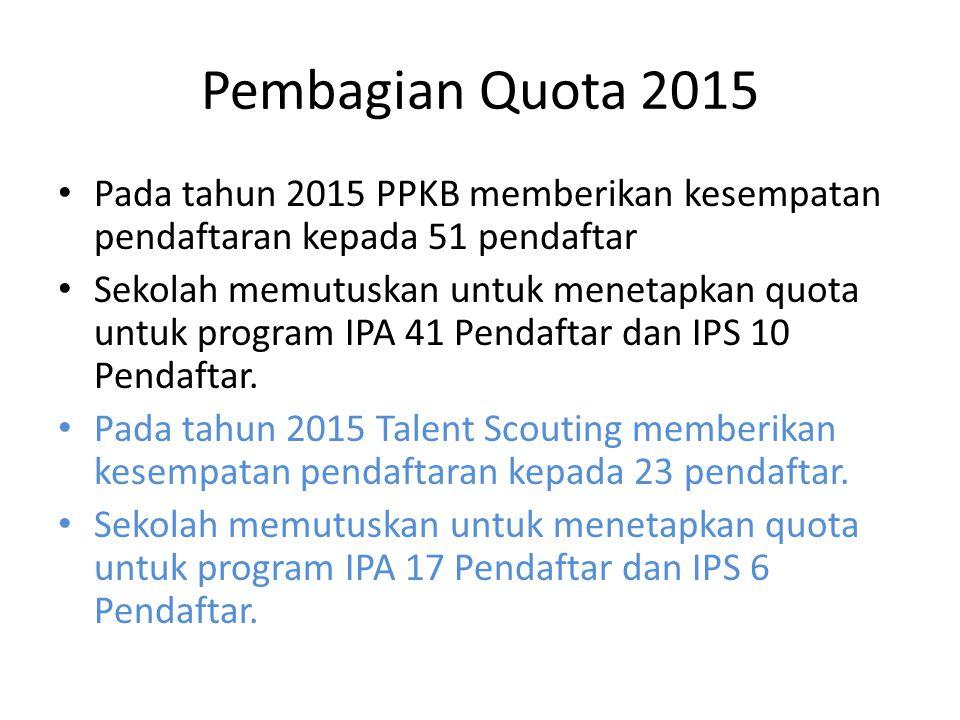 Pembagian Quota 2015 Pada tahun 2015 PPKB memberikan kesempatan pendaftaran kepada 51 pendaftar Sekolah memutuskan untuk menetapkan quota untuk progra