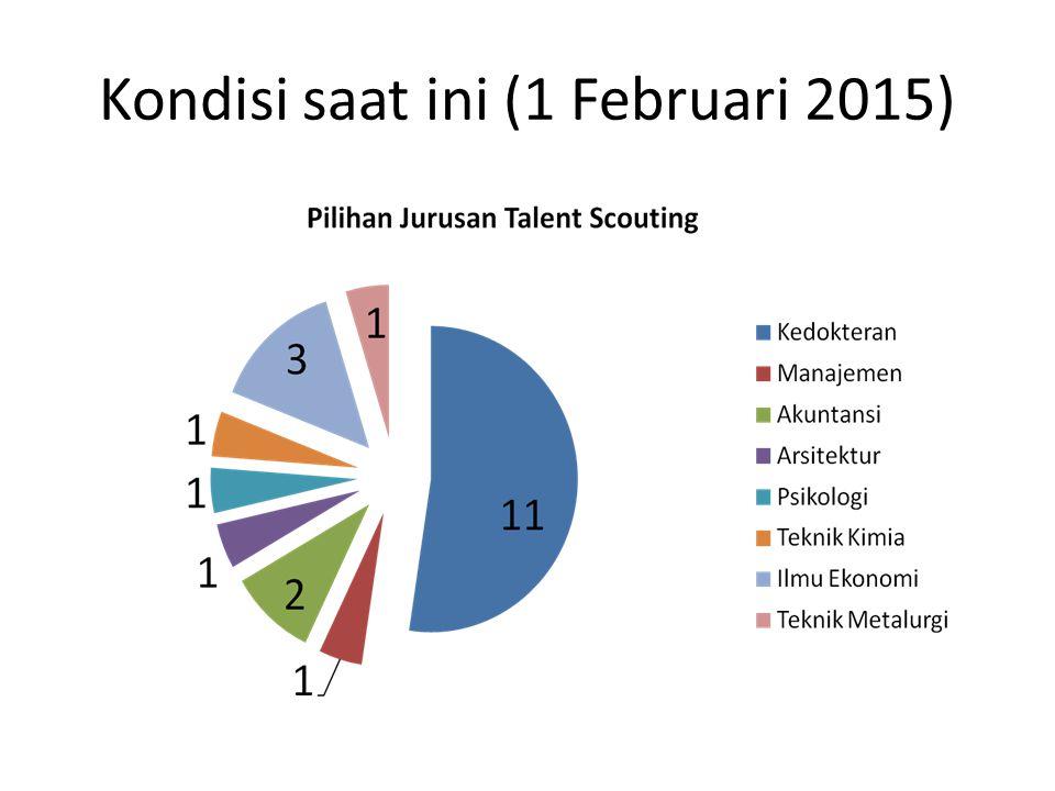 Kondisi saat ini (1 Februari 2015)