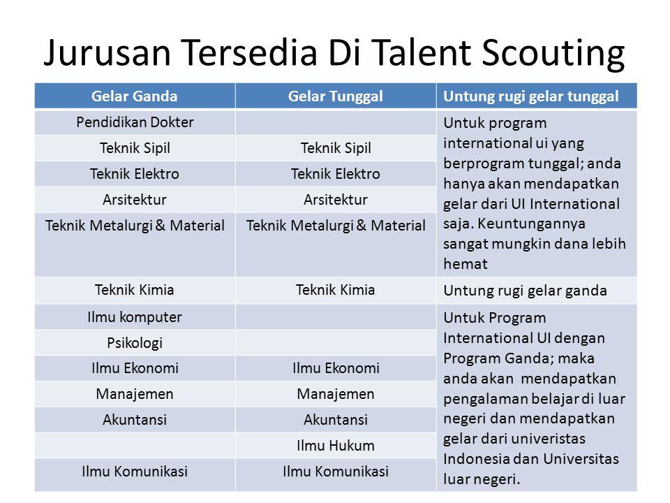 Jurusan Tersedia Di Talent Scouting Gelar GandaGelar TunggalUntung rugi gelar tunggal Pendidikan Dokter Untuk program international ui yang berprogram