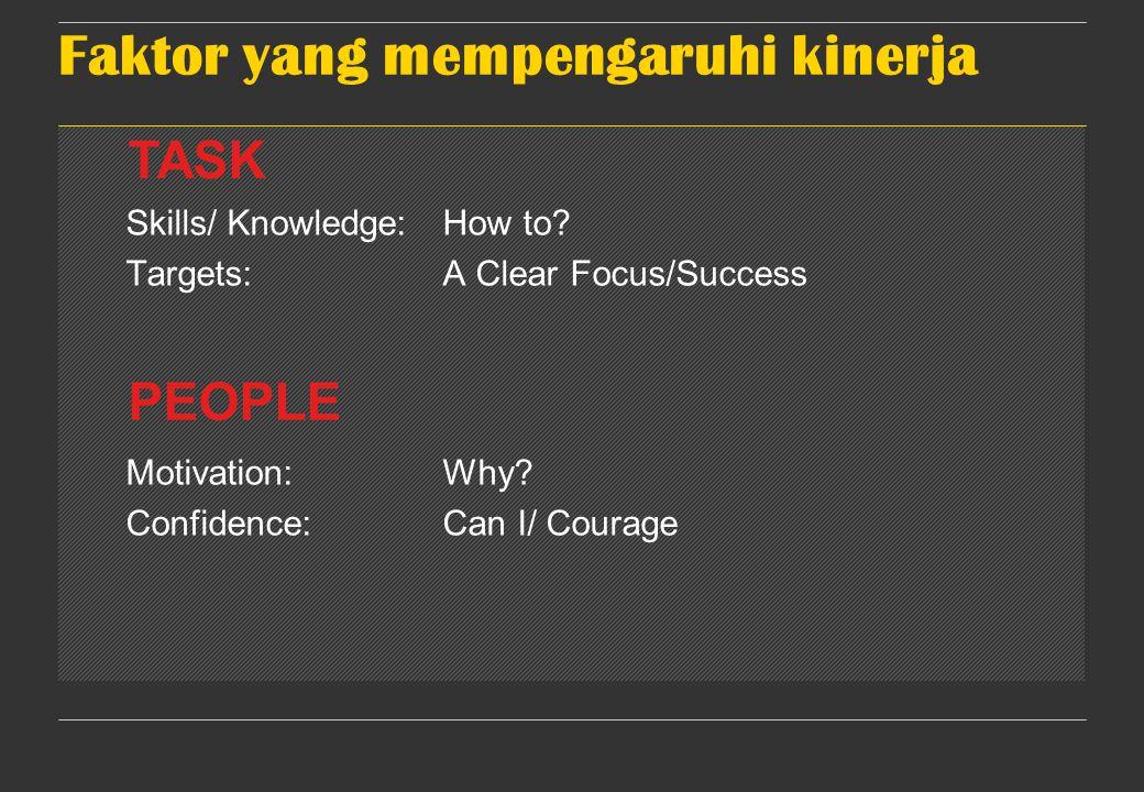 Faktor yang mempengaruhi kinerja Skills/ Knowledge:How to.