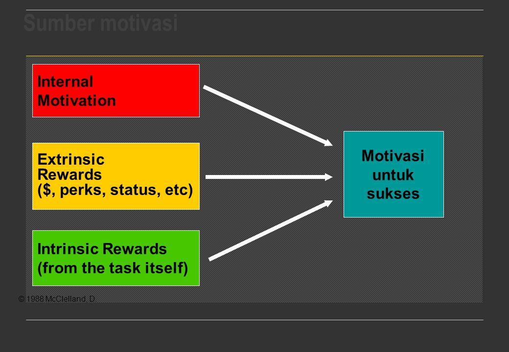 Internal Motivation Intrinsic Rewards (from the task itself) Motivasi untuk sukses Extrinsic Rewards ($, perks, status, etc) © 1988 McClelland, D.