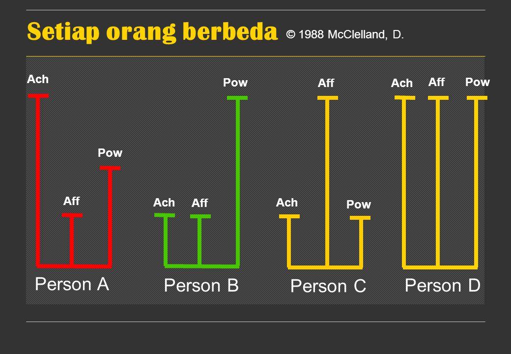 Person A Person B Person C Person D Ach Aff Pow © 1988 McClelland, D. Setiap orang berbeda