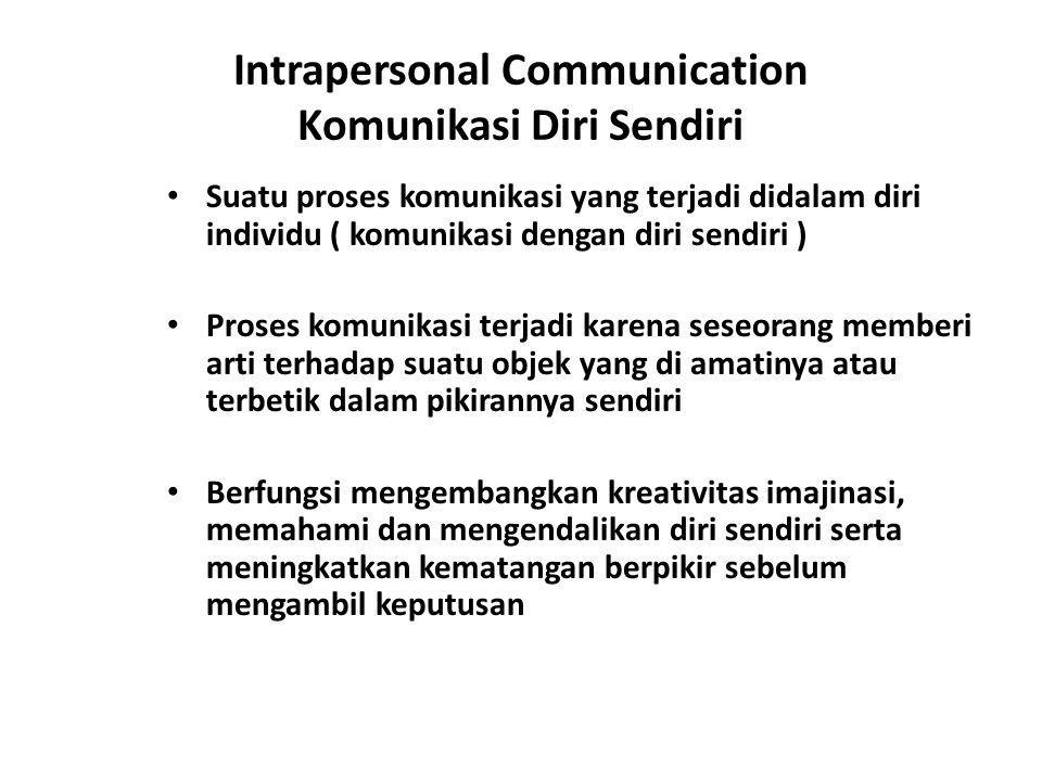 Intrapersonal Communication Komunikasi Diri Sendiri Suatu proses komunikasi yang terjadi didalam diri individu ( komunikasi dengan diri sendiri ) Pros
