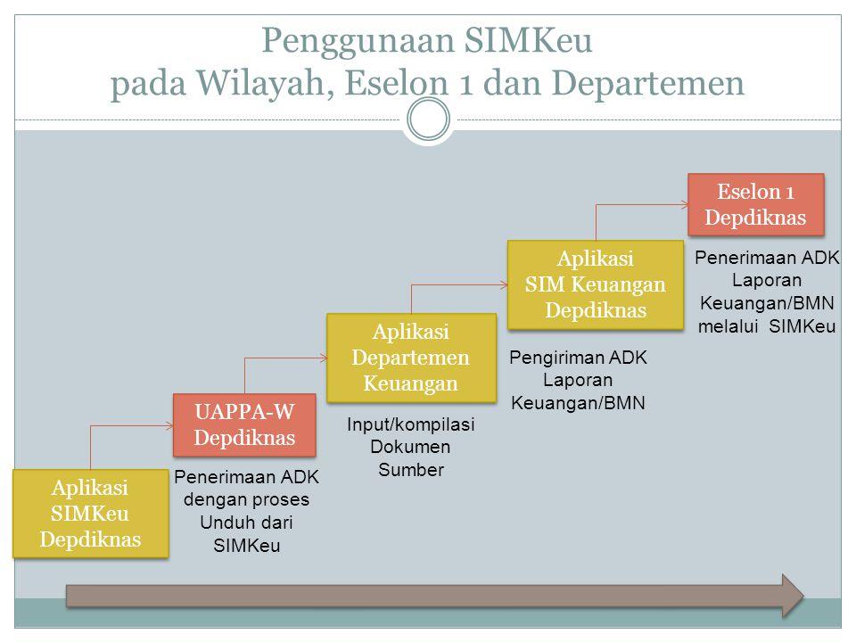 Penggunaan SIMKeu pada Wilayah, Eselon 1 dan Departemen Aplikasi Departemen Keuangan Aplikasi Departemen Keuangan Aplikasi SIM Keuangan Depdiknas Apli