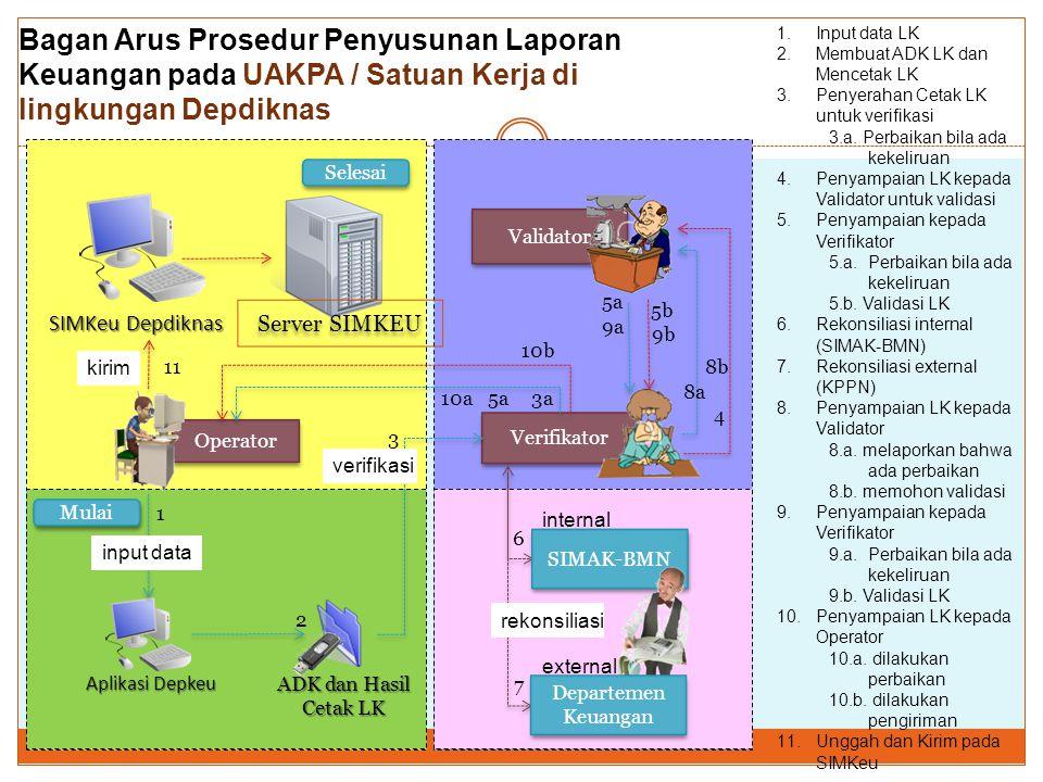 Bagan Arus Prosedur Penyusunan Laporan Keuangan pada UAKPA / Satuan Kerja di lingkungan Depdiknas Operator Validator Verifikator Aplikasi Depkeu ADK d