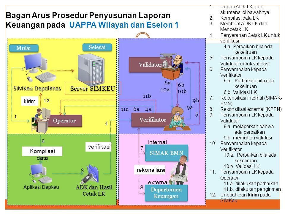 Bagan Arus Prosedur Penyusunan Laporan Keuangan pada UAPPA Wilayah dan Eselon 1 Operator Validator Verifikator Aplikasi Depkeu ADK dan Hasil Cetak LK