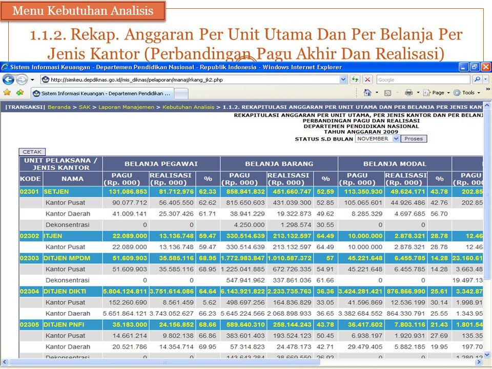 1.1.2. Rekap. Anggaran Per Unit Utama Dan Per Belanja Per Jenis Kantor (Perbandingan Pagu Akhir Dan Realisasi) Menu Kebutuhan Analisis