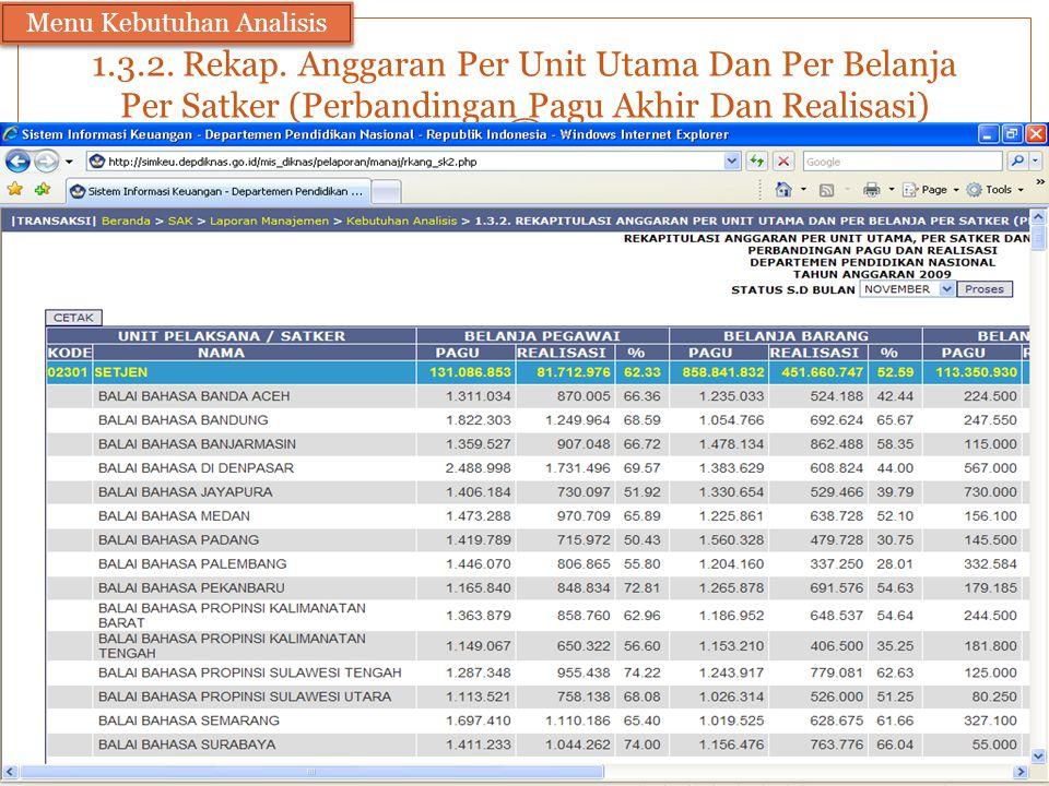 1.3.2. Rekap. Anggaran Per Unit Utama Dan Per Belanja Per Satker (Perbandingan Pagu Akhir Dan Realisasi) Menu Kebutuhan Analisis