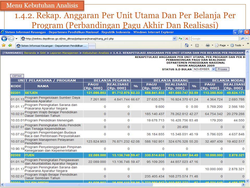 1.4.2. Rekap. Anggaran Per Unit Utama Dan Per Belanja Per Program (Perbandingan Pagu Akhir Dan Realisasi) Menu Kebutuhan Analisis