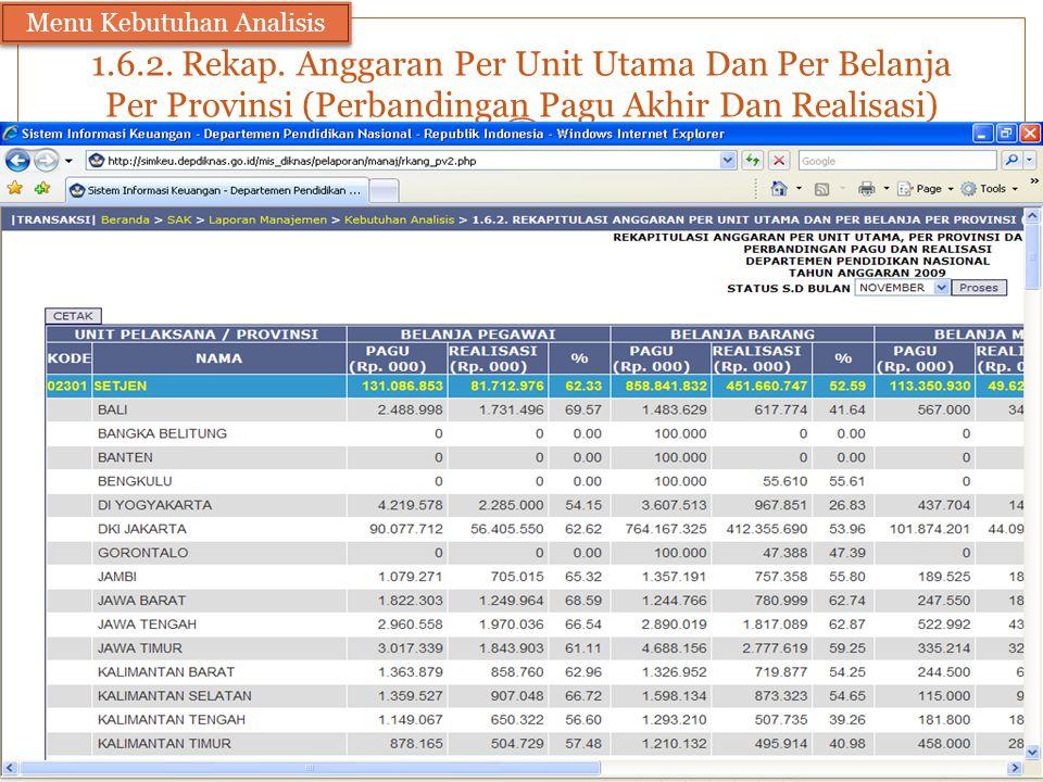 1.6.2. Rekap. Anggaran Per Unit Utama Dan Per Belanja Per Provinsi (Perbandingan Pagu Akhir Dan Realisasi) Menu Kebutuhan Analisis