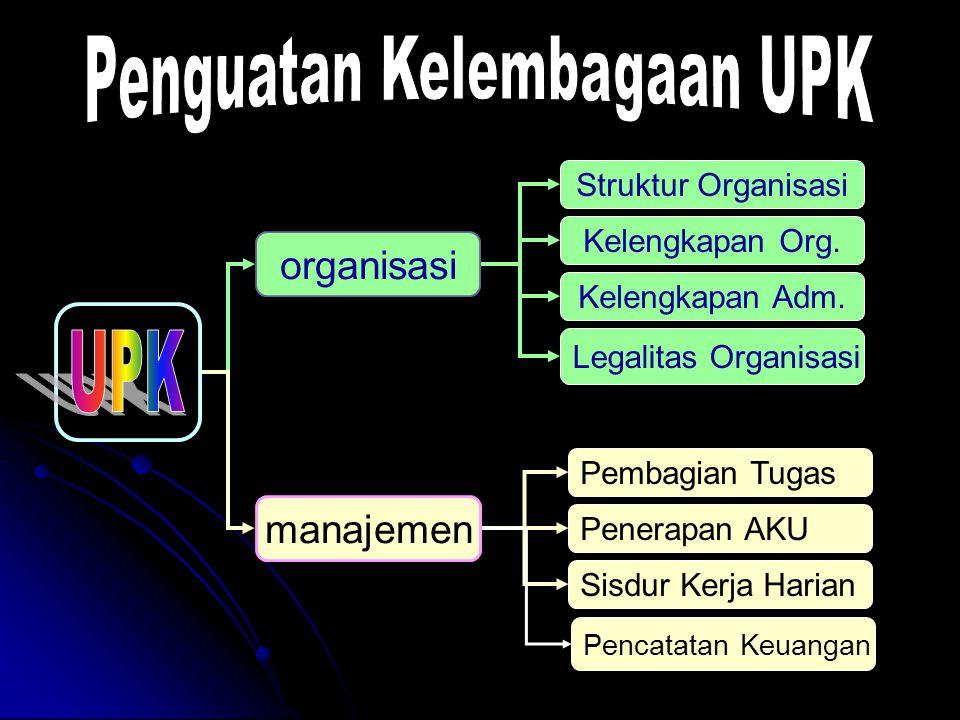 organisasi manajemen Struktur Organisasi Kelengkapan Adm. Legalitas Organisasi Pembagian Tugas Penerapan AKU Sisdur Kerja Harian Kelengkapan Org. Penc