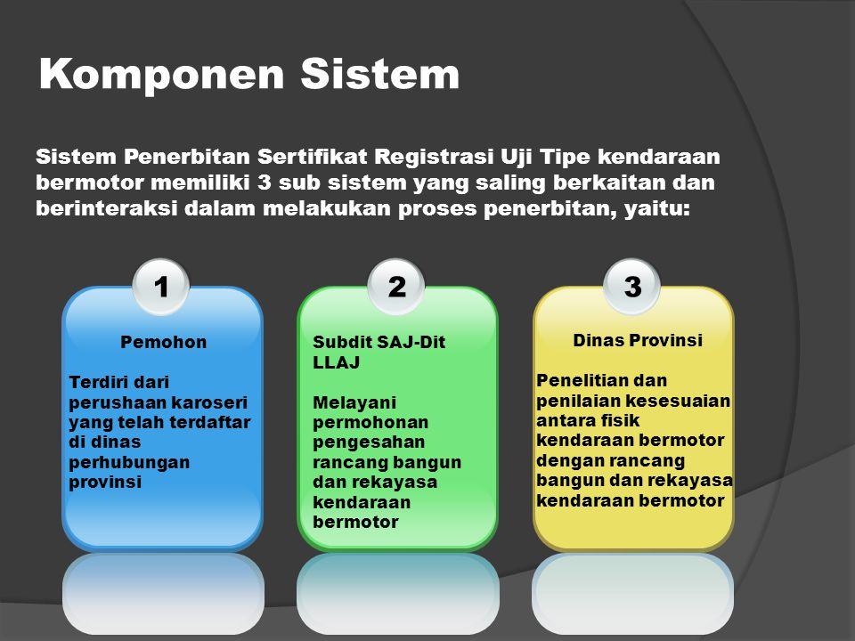 Komponen Sistem 1 Pemohon Terdiri dari perushaan karoseri yang telah terdaftar di dinas perhubungan provinsi 2 Subdit SAJ-Dit LLAJ Melayani permohonan