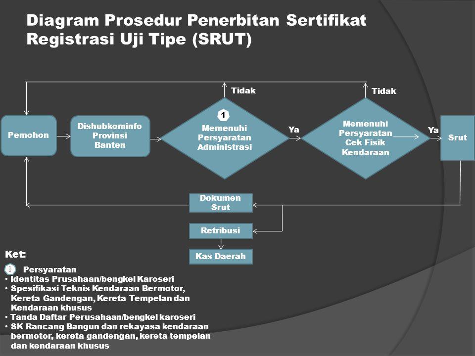 Diagram Prosedur Penerbitan Sertifikat Registrasi Uji Tipe (SRUT) Pemohon Dishubkominfo Provinsi Banten Srut Dokumen Srut Retribusi Kas Daerah Memenuh